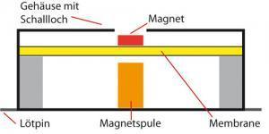 Elektromagnetischer Signalgeber